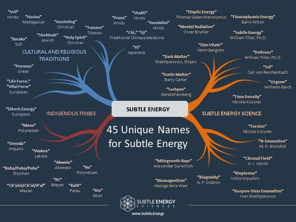 Infographic 45 Unique Names For Subtle Energy Subtle